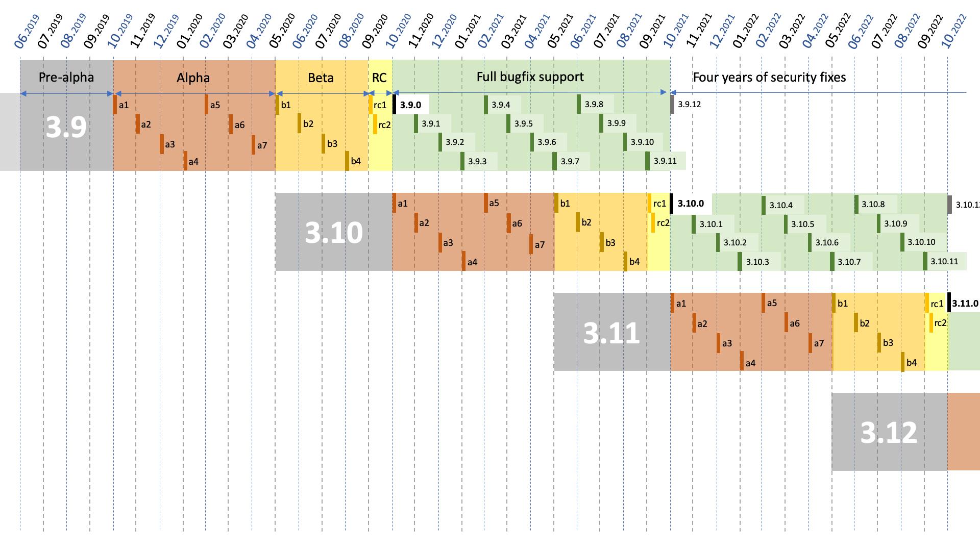 pep-0602-example-release-calendar.png