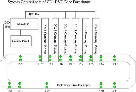 Overview of CD/DVD partitioner
