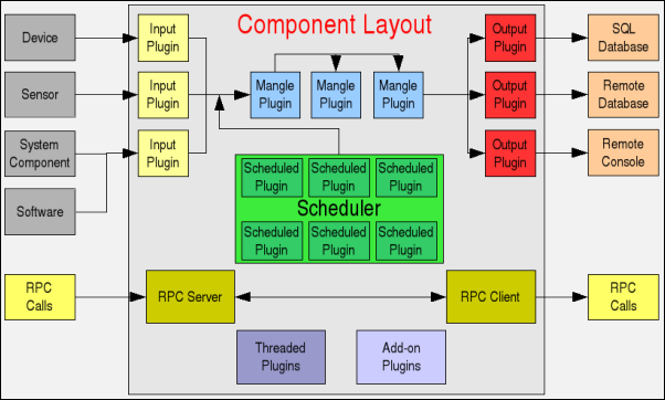 Application Server component architecture