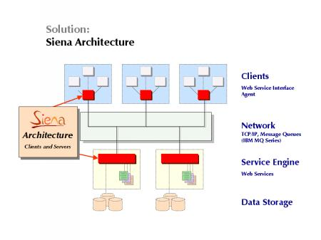 The Siena Web Services Architecture
