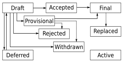 PEP process flow diagram