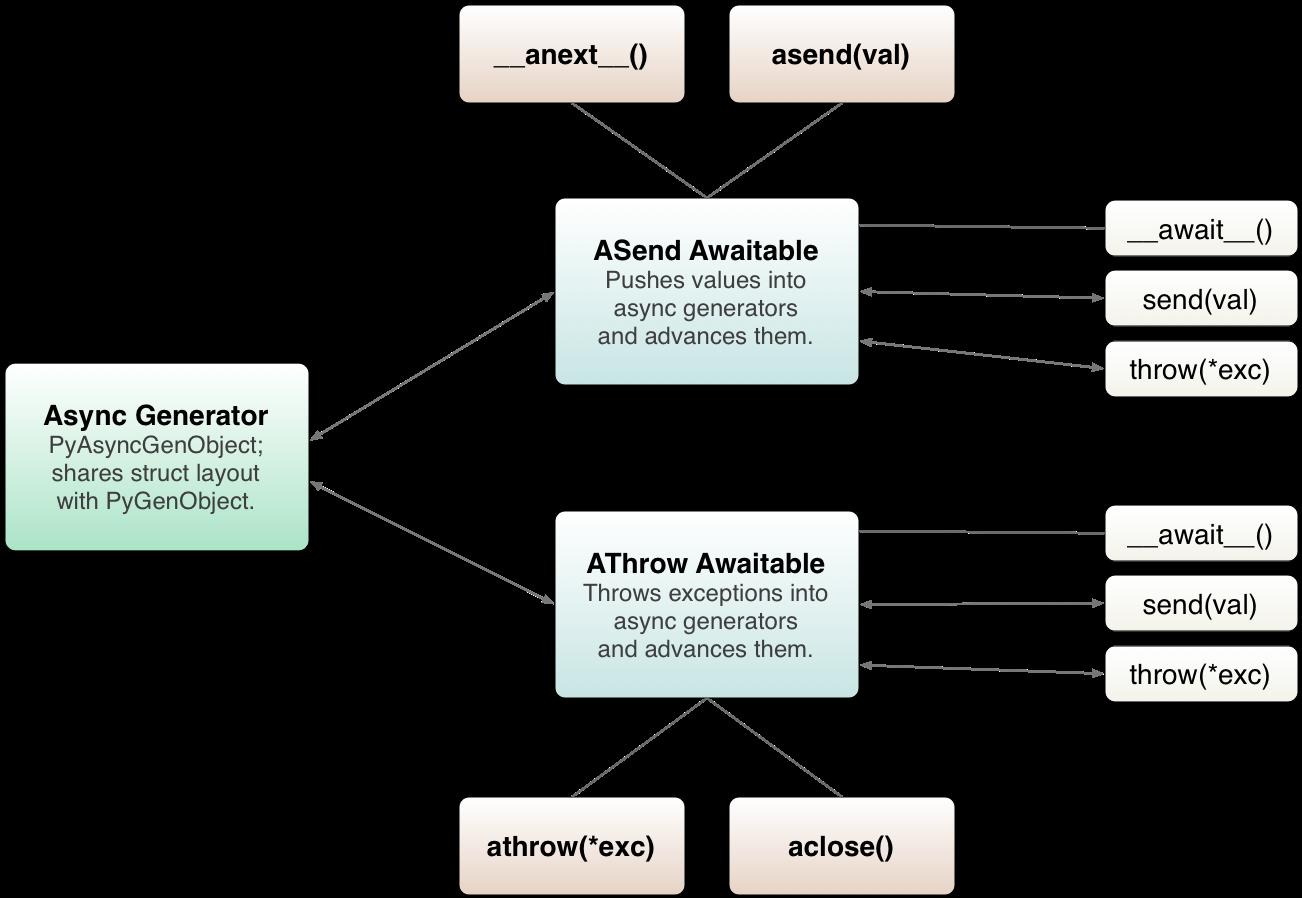 PEP 525 -- Asynchronous Generators | Python org
