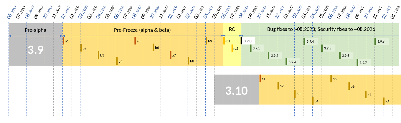 pep-0605-example-release-calendar.png